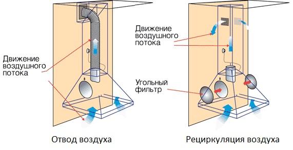 Типы кухонных вытяжек